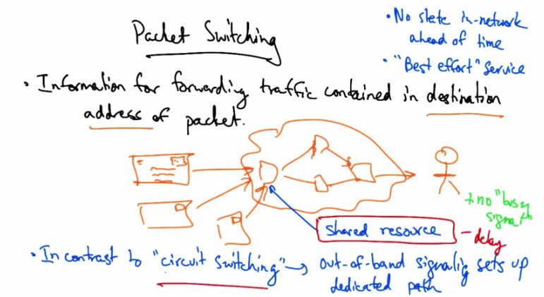 packet_switching